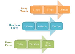 Defining Planning Timescales Using the Rules of Threes