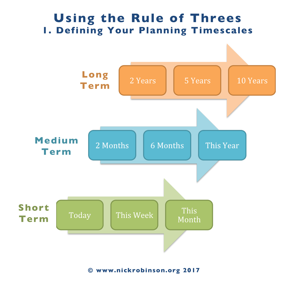 Productivity Prioritisation And The Rule Of Threes Nick