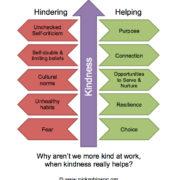 Nick Robinson Executive Coaching - Kindness at Work