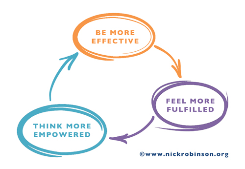 Nick Robinson Executive Coaching Methodology