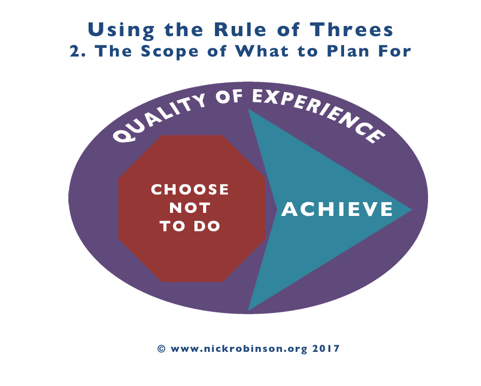Scope of Rules of Three in Productivity